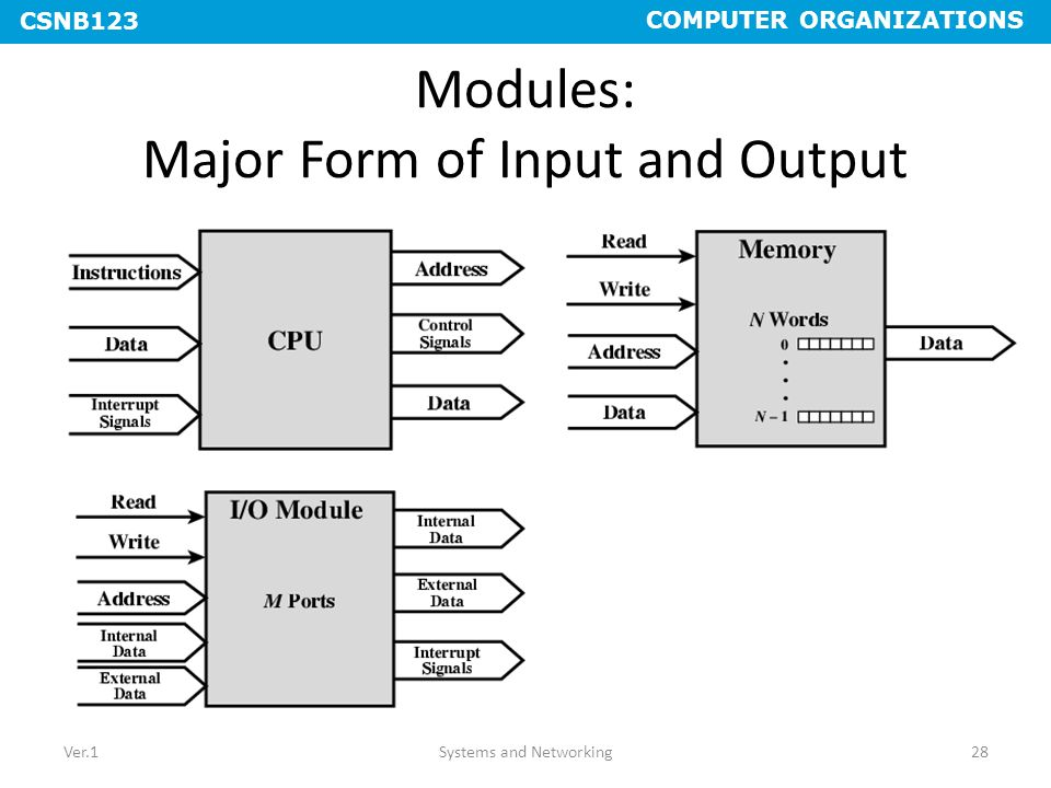 Modules: Major Form of Input and Output