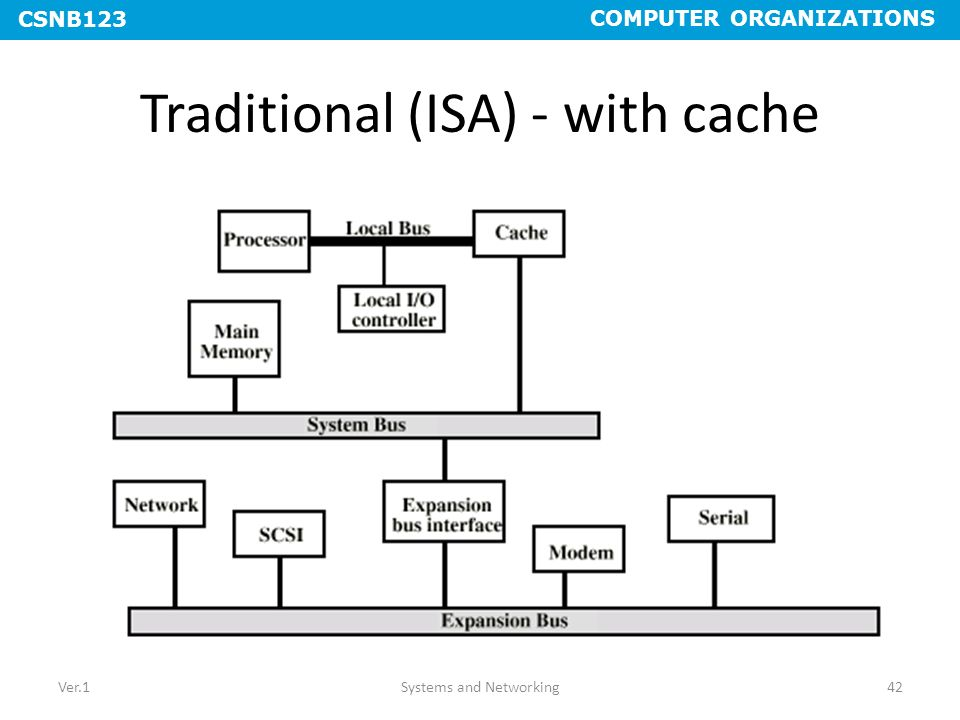 Traditional (ISA) - with cache