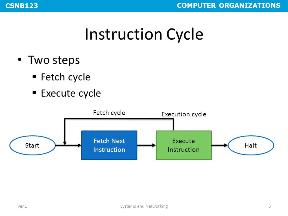 Instruction Cycle Two steps Fetch cycle Execute cycle Fetch cycle