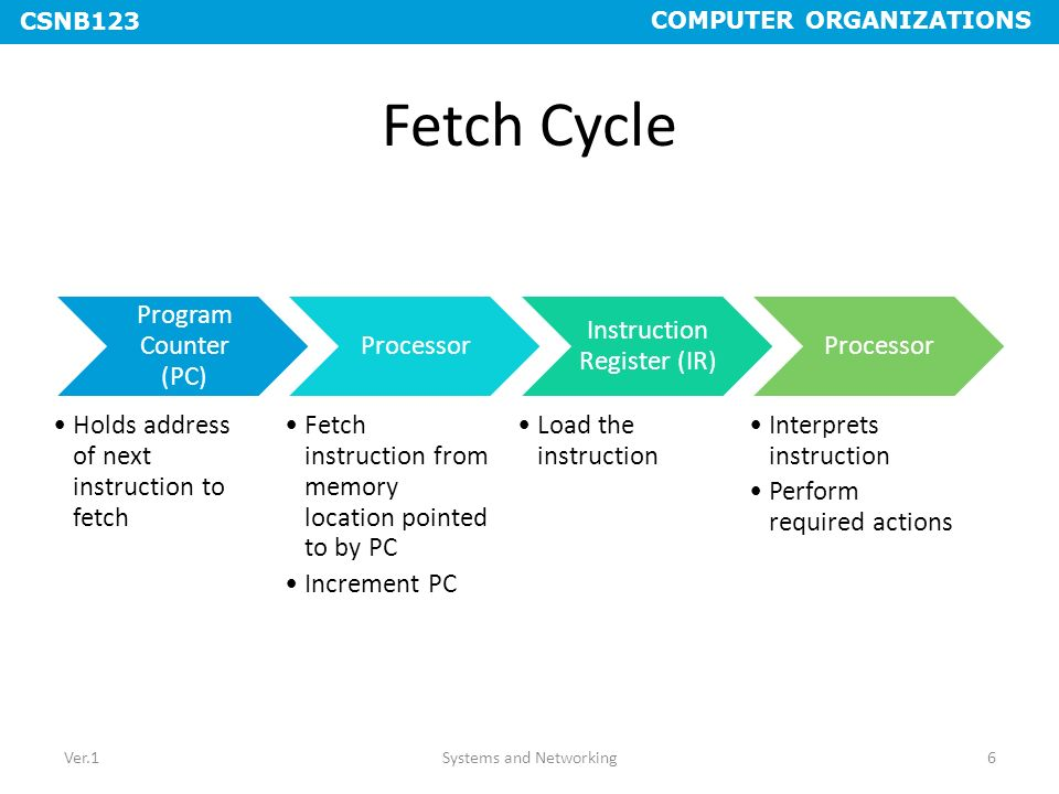 Fetch Cycle Program Counter (PC)