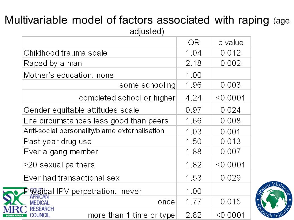 Multivariable model of factors associated with raping (age adjusted)