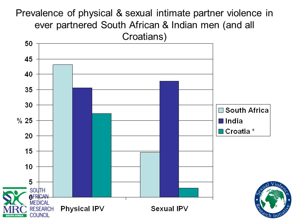 Prevalence of physical & sexual intimate partner violence in ever partnered South African & Indian men (and all Croatians)