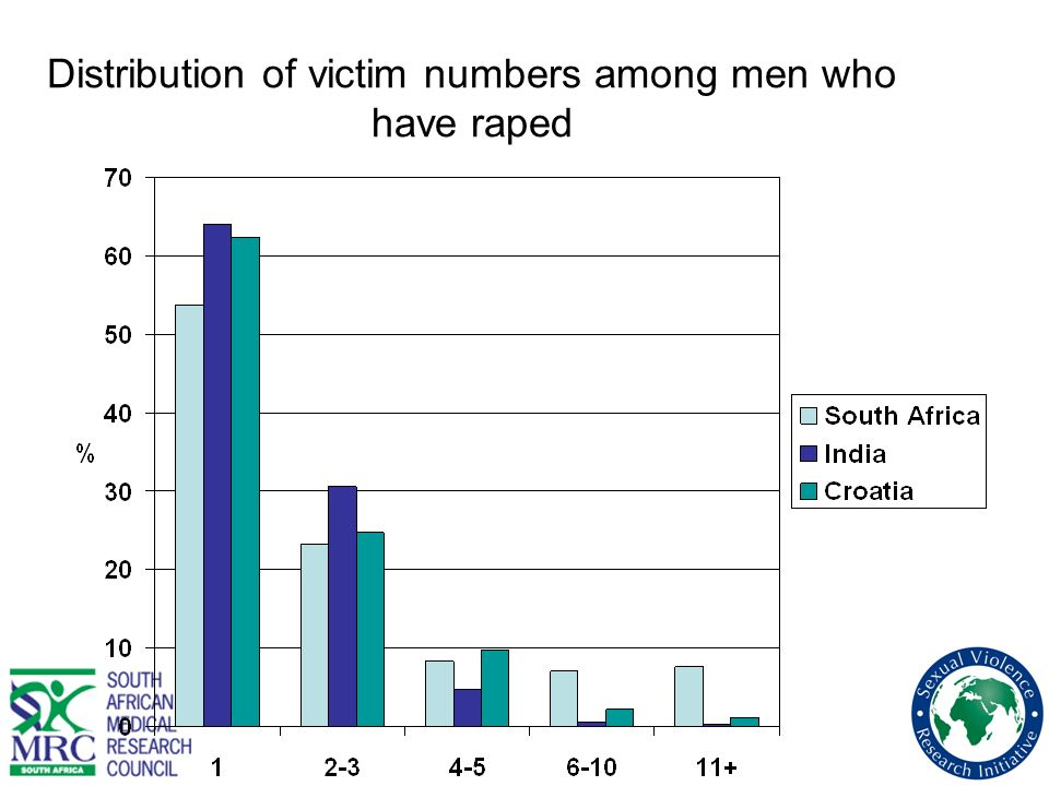 Distribution of victim numbers among men who have raped