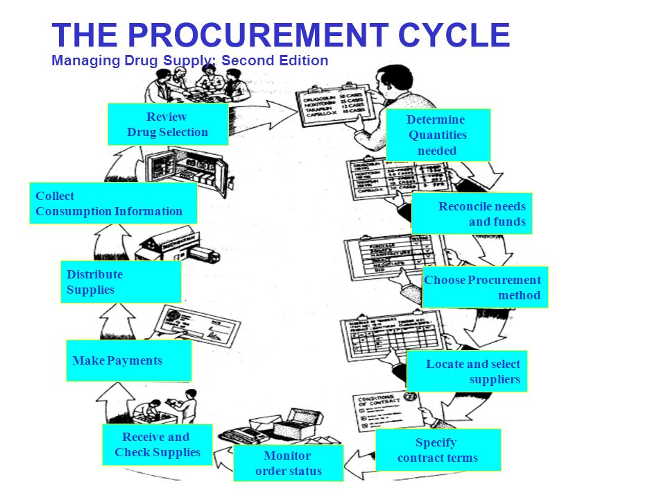 THE PROCUREMENT CYCLE Managing Drug Supply; Second Edition Review