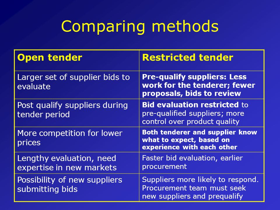 Comparing methods Open tender Restricted tender