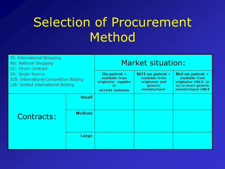 Selection of Procurement Method
