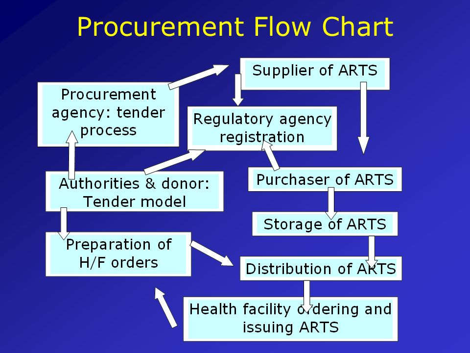 Procurement Flow Chart