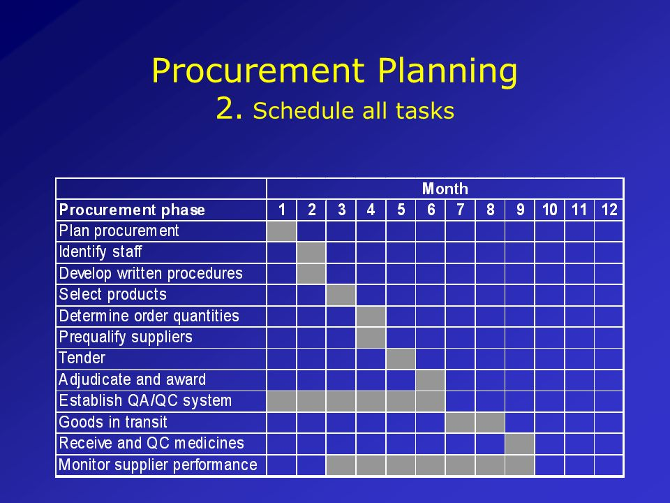 Procurement Planning 2. Schedule all tasks