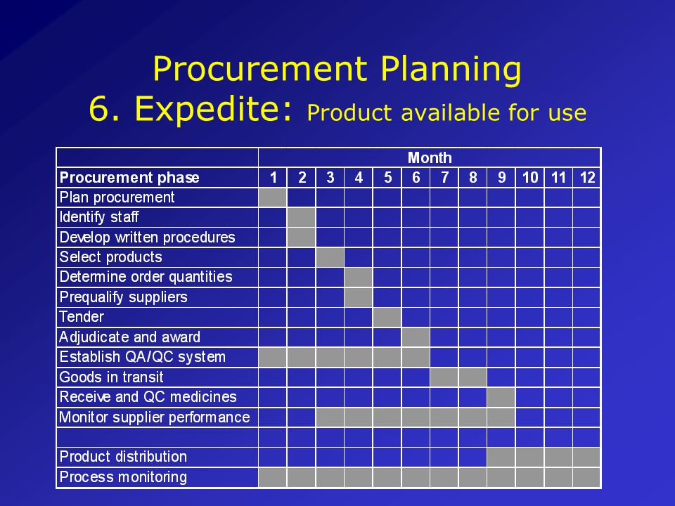 Procurement Planning 6. Expedite: Product available for use