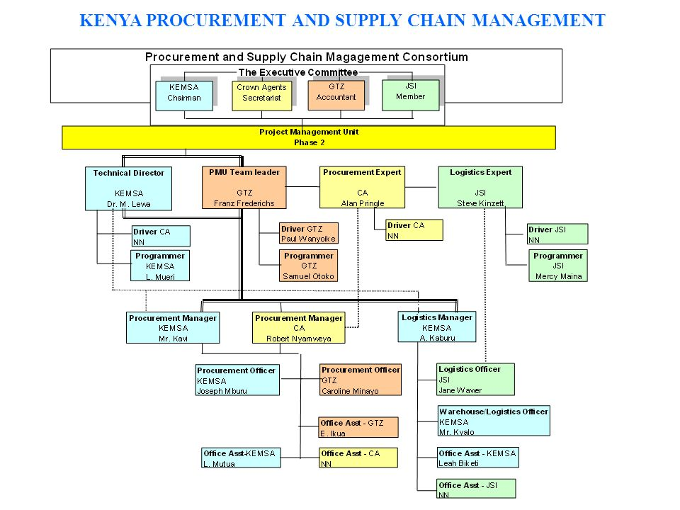 KENYA PROCUREMENT AND SUPPLY CHAIN MANAGEMENT