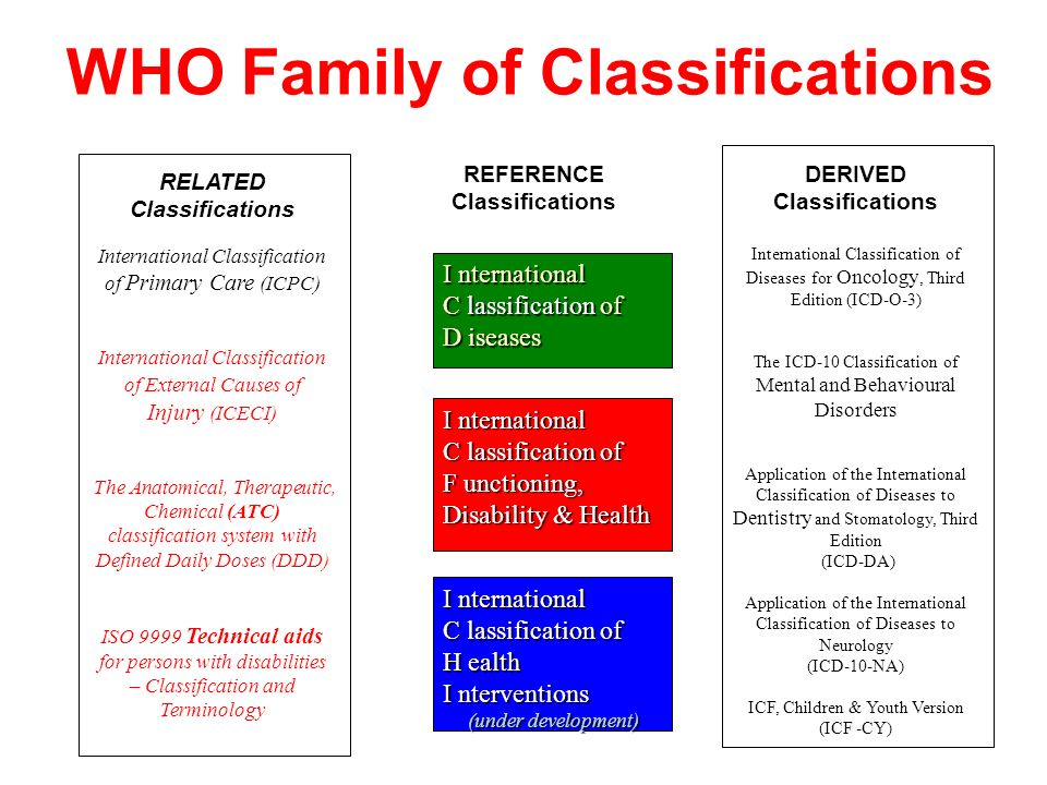 WHO Family of Classifications