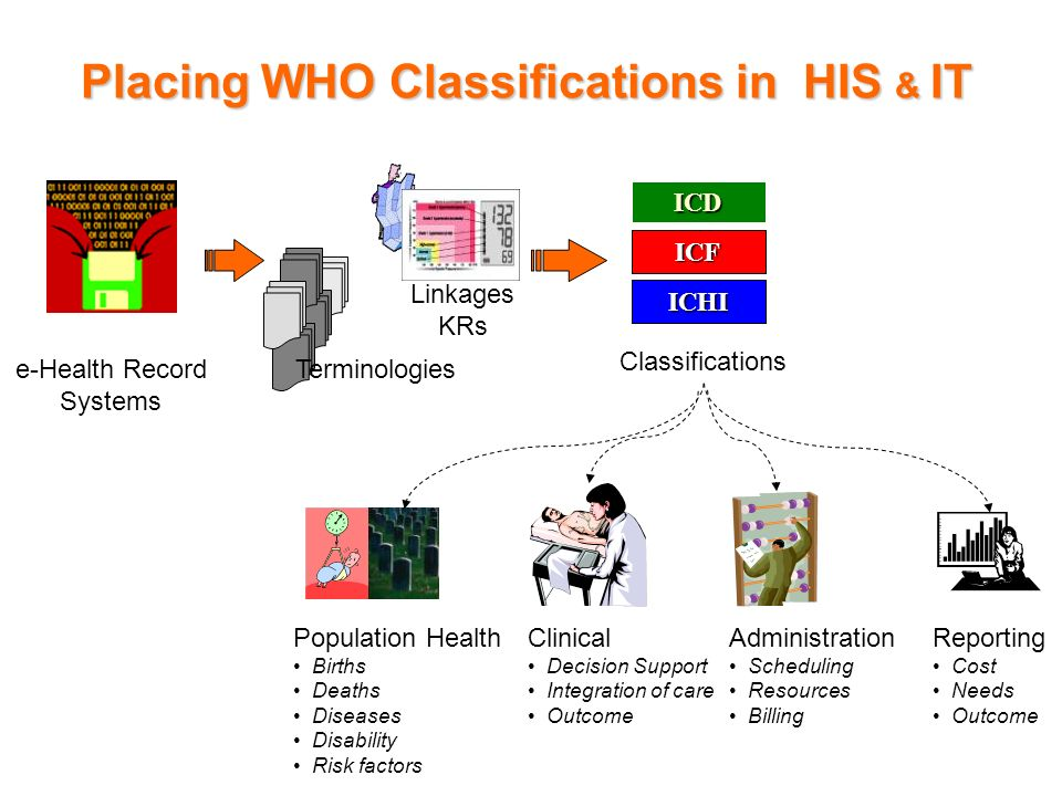 Placing WHO Classifications in HIS & IT