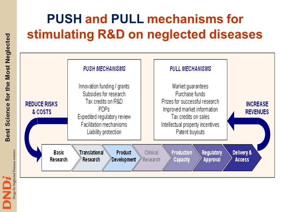 PUSH and PULL mechanisms for stimulating R&D on neglected diseases