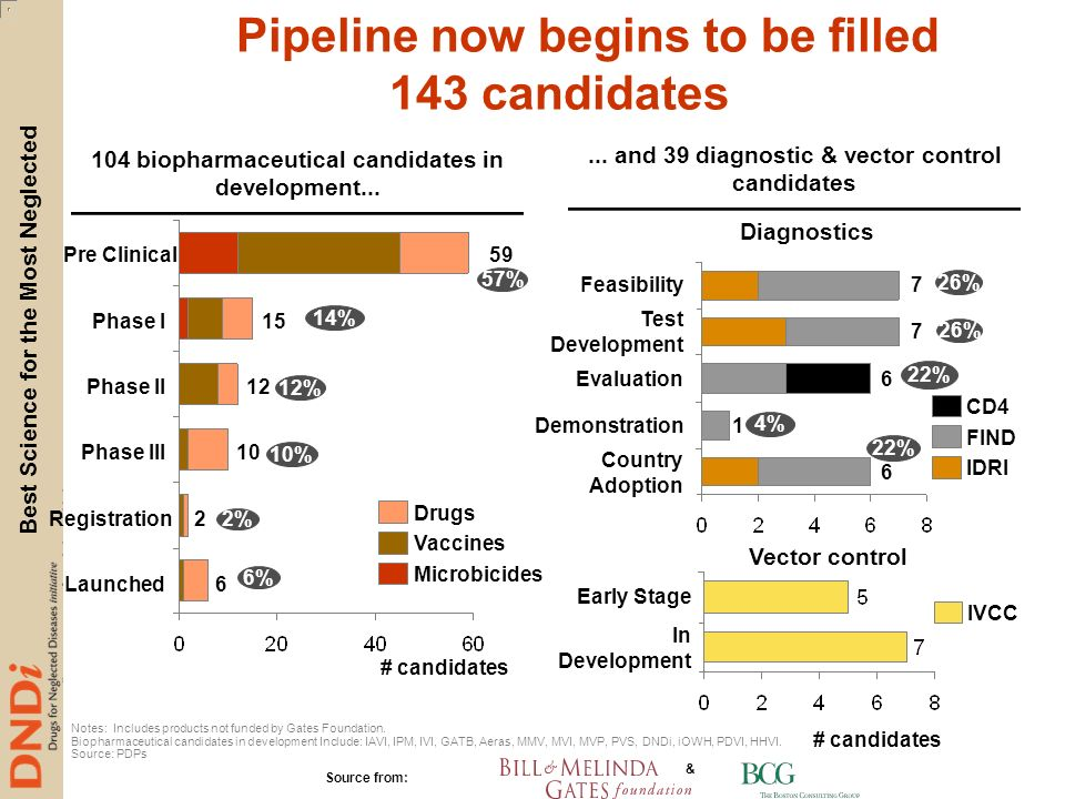 143 candidates Pipeline now begins to be filled