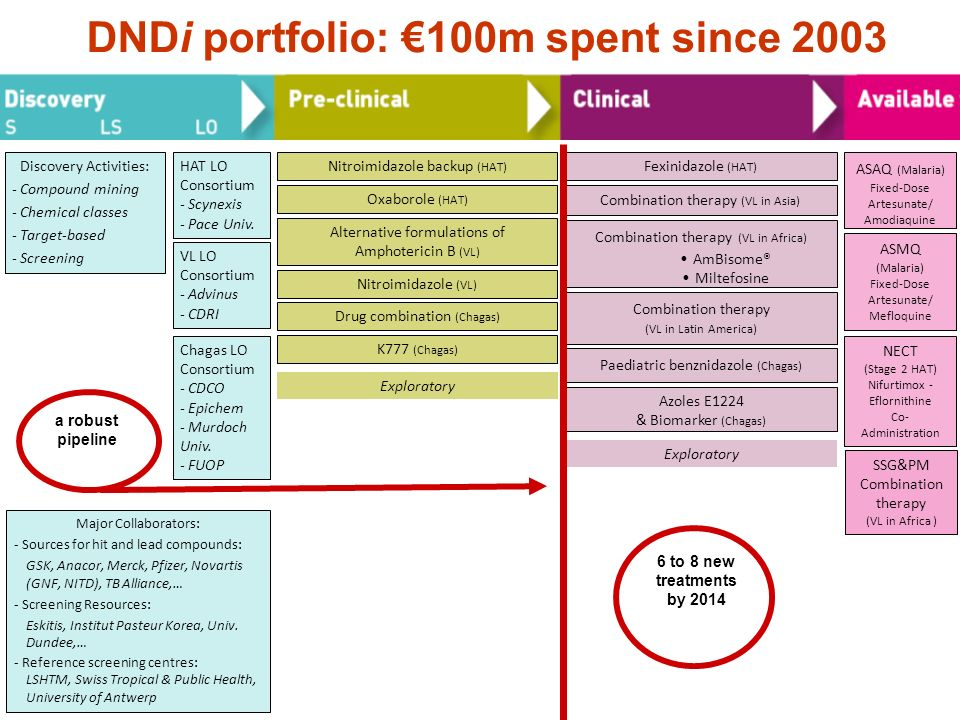 DNDi portfolio: €100m spent since 2003