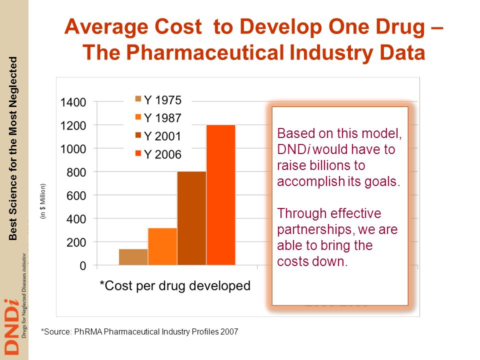 Average Cost to Develop One Drug – The Pharmaceutical Industry Data