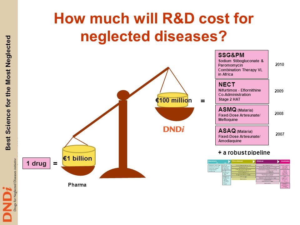 How much will R&D cost for neglected diseases