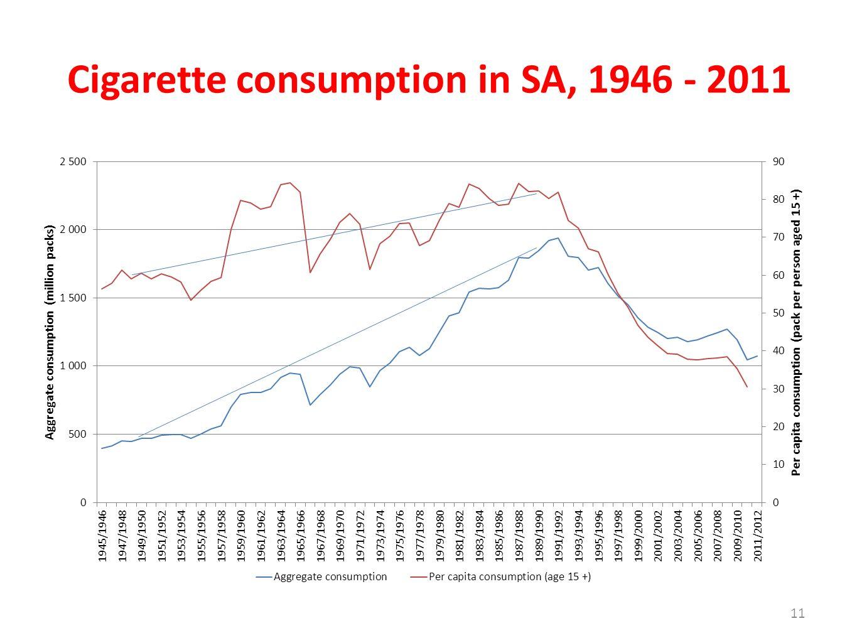 Cigarette consumption in SA, 1946 - 2011