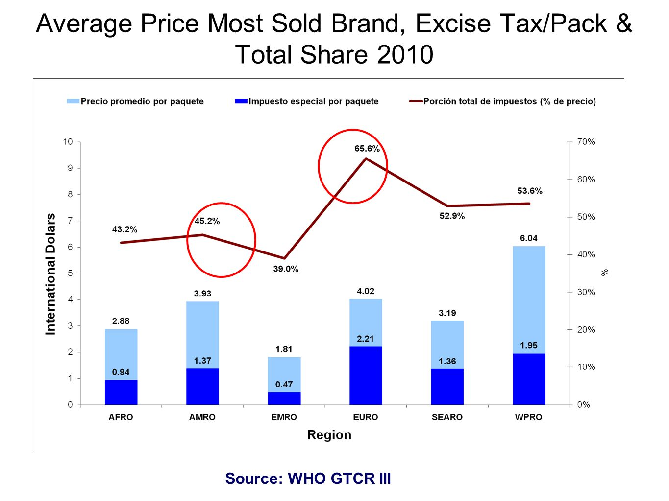 Average Price Most Sold Brand, Excise Tax/Pack & Total Share 2010