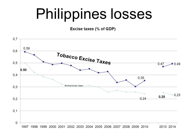 Philippines losses