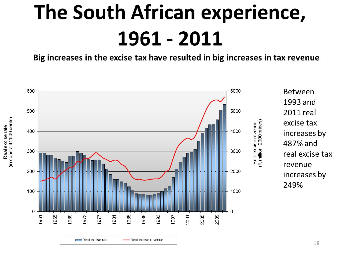 The South African experience, 1961 - 2011