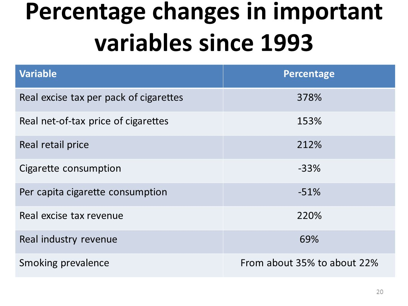 Percentage changes in important variables since 1993