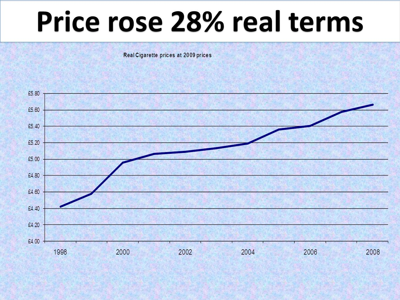 Price rose 28% real terms Benefit nearly ten times the annual cost