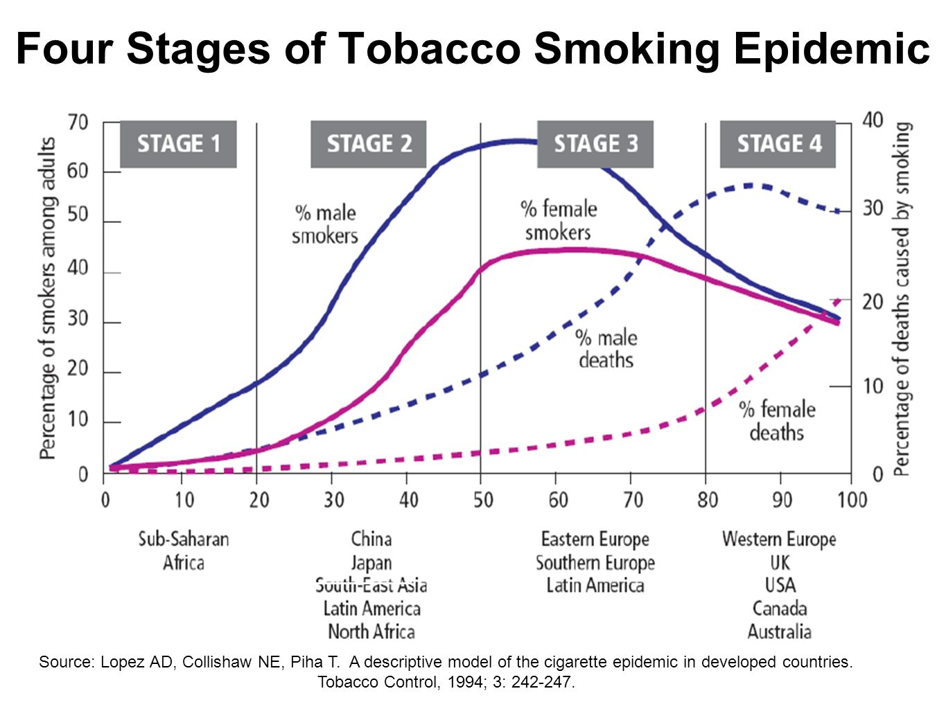 Four Stages of Tobacco Smoking Epidemic