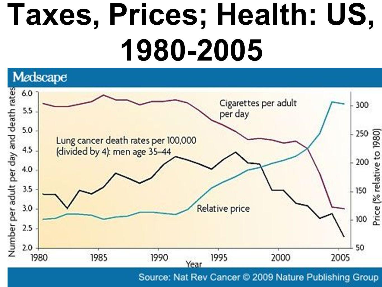 Taxes, Prices; Health: US, 1980-2005