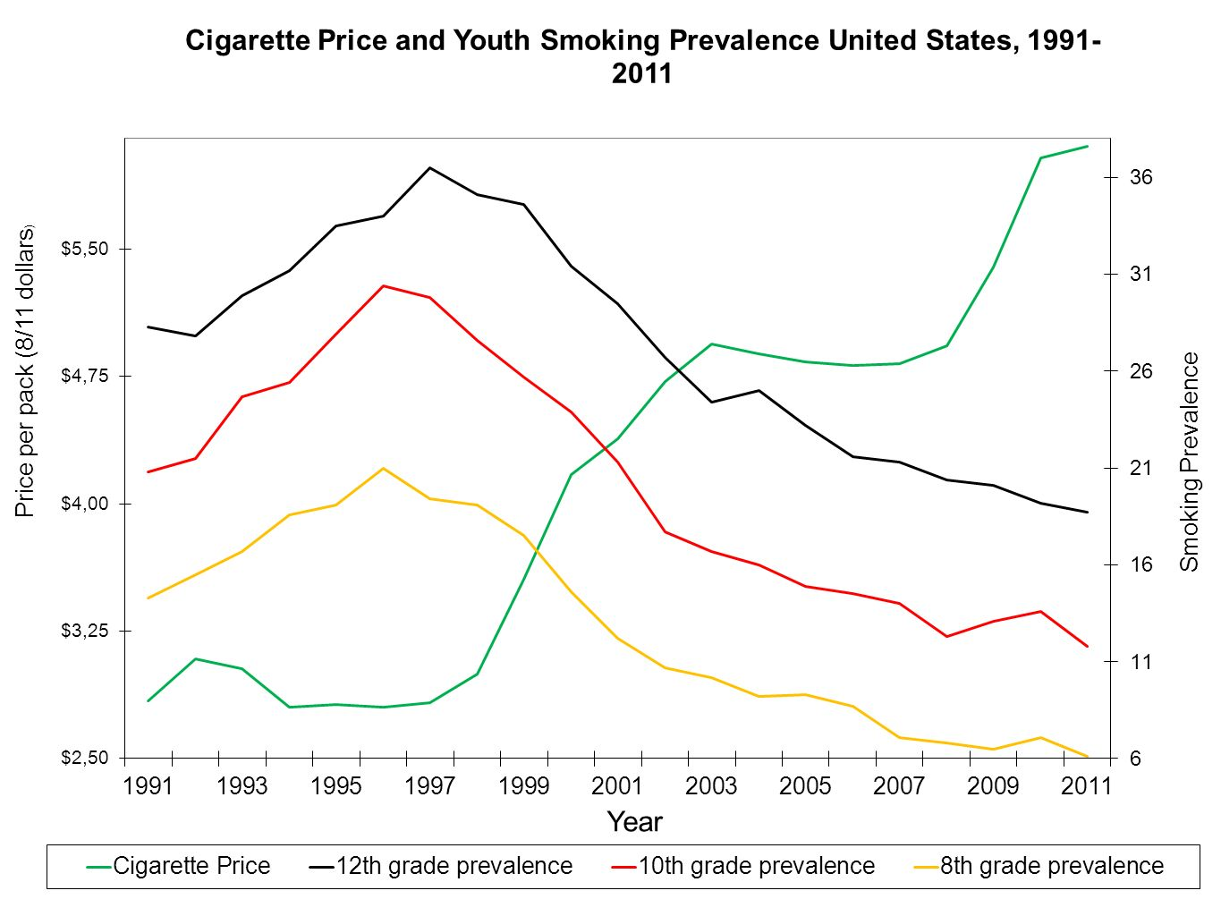 Source: MTF, Tax Burden on Tobacco, 2011, and author's calculations