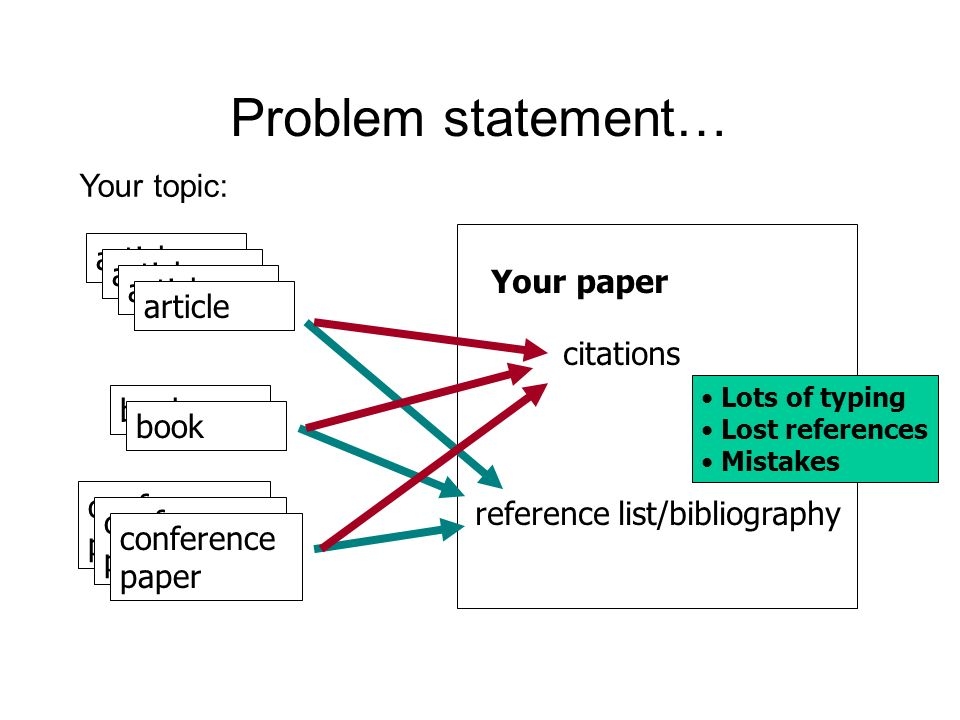 Problem statement… Your topic: article Your paper citations book