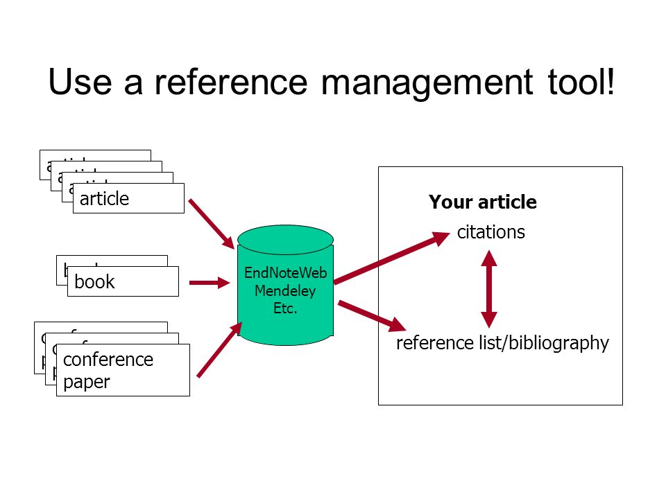 Use a reference management tool!