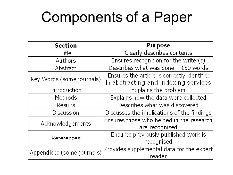 Components of a Paper