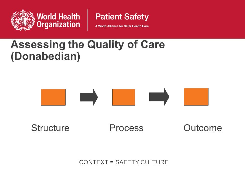 Assessing the Quality of Care (Donabedian)