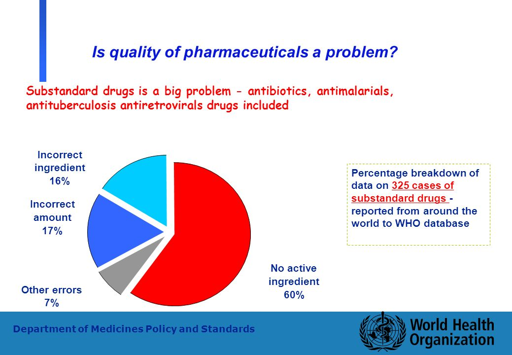 Is quality of pharmaceuticals a problem