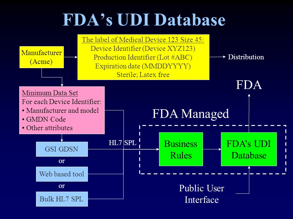 FDA's UDI Database FDA FDA Managed Business Rules FDA's UDI Database