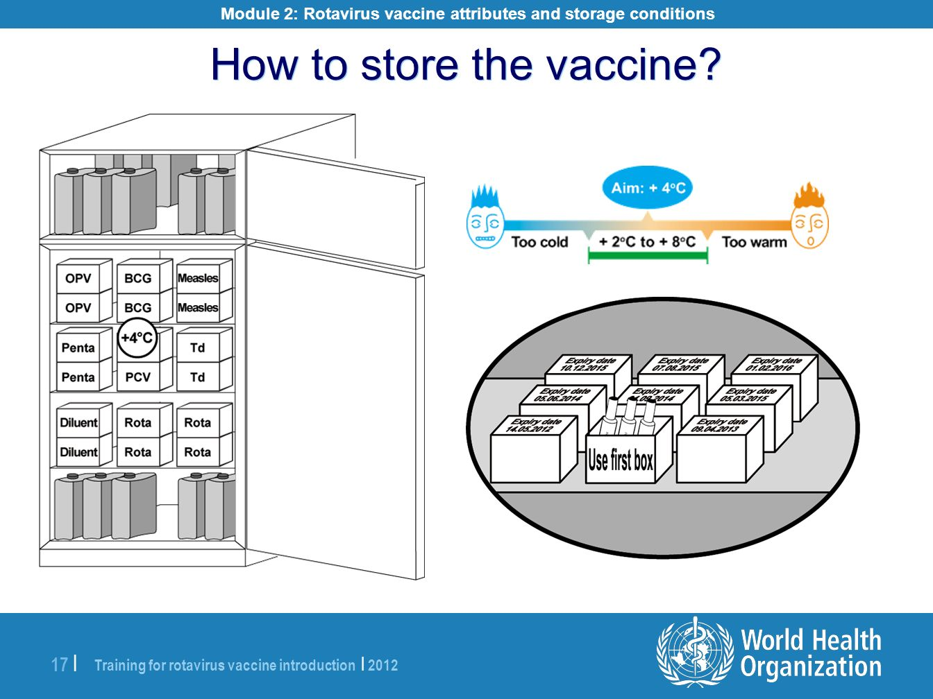 Module 2: Rotavirus vaccine attributes and storage conditions