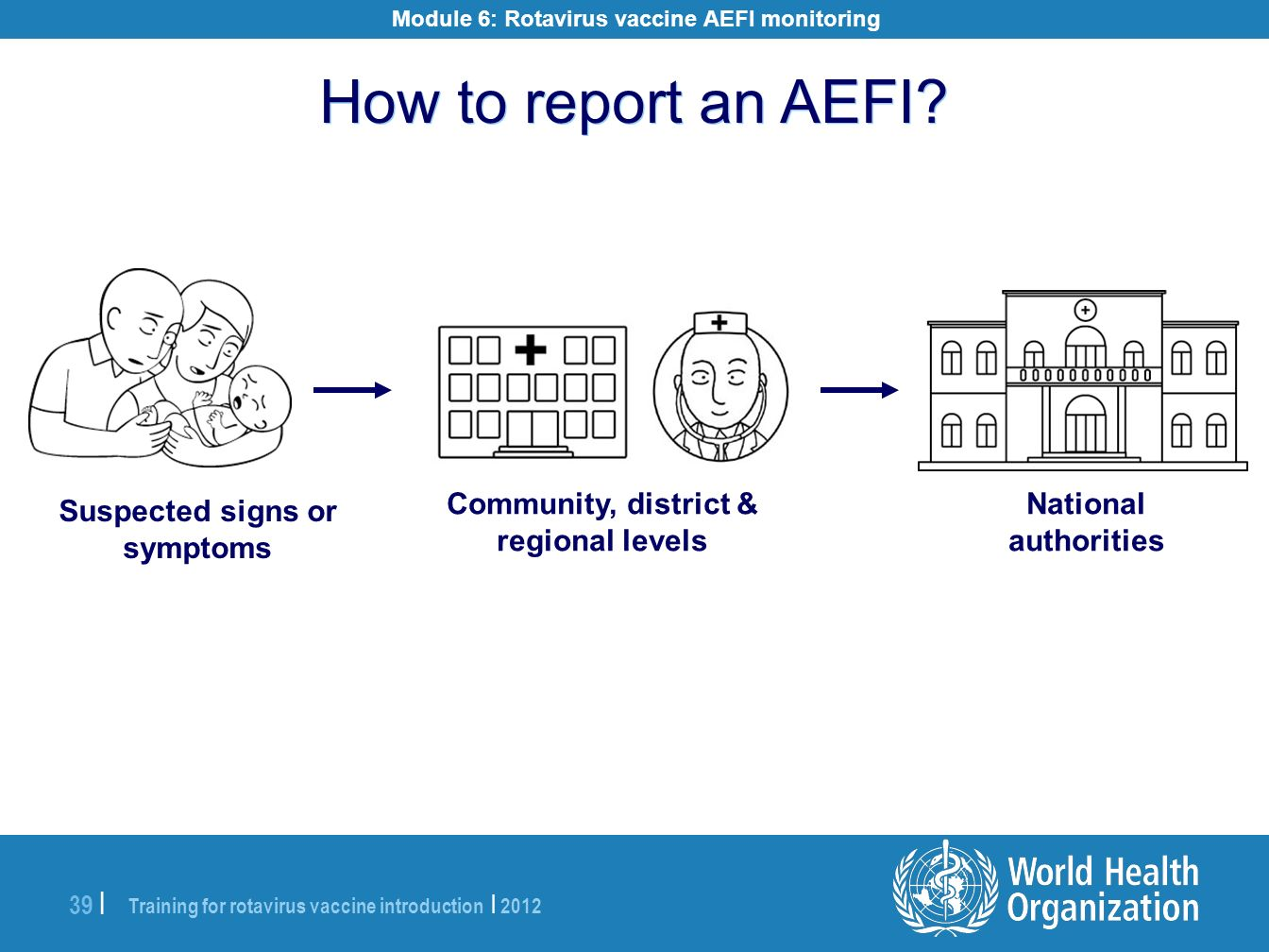 How to report an AEFI Community, district & regional levels National