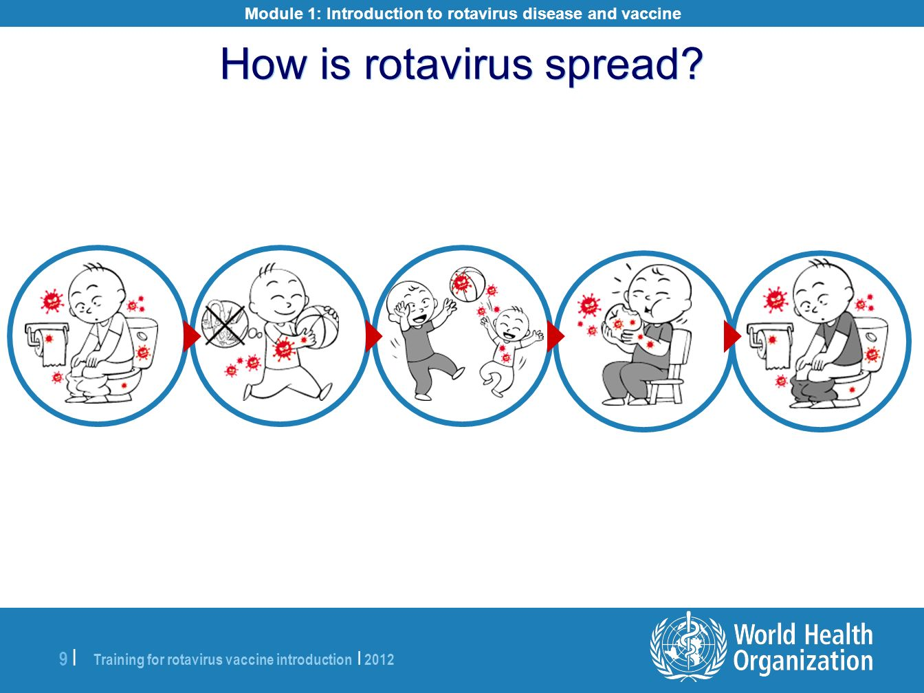 How is rotavirus spread