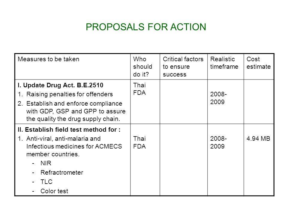 PROPOSALS FOR ACTION Measures to be taken Who should do it