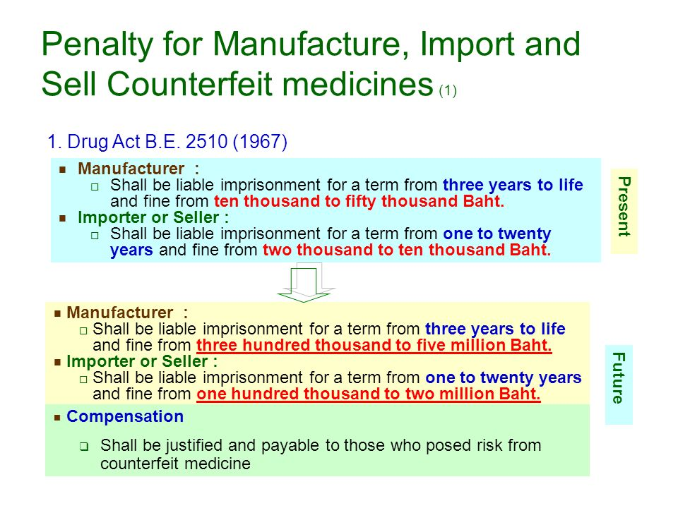 Penalty for Manufacture, Import and Sell Counterfeit medicines (1)