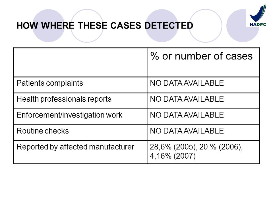 HOW WHERE THESE CASES DETECTED