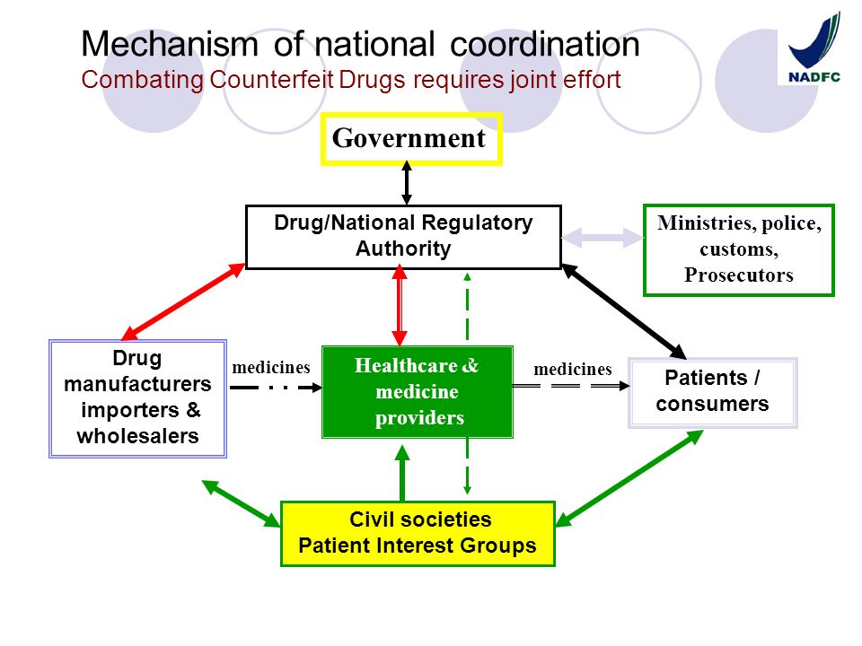 Mechanism of national coordination Combating Counterfeit Drugs requires joint effort