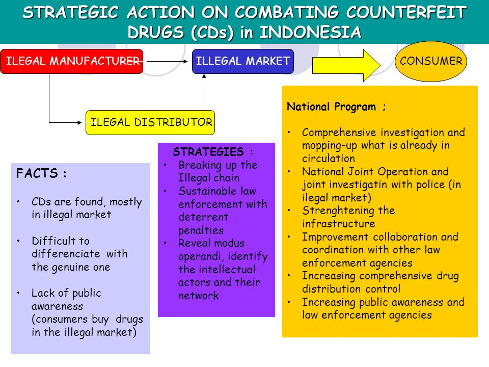 STRATEGIC ACTION ON COMBATING COUNTERFEIT DRUGS (CDs) in INDONESIA