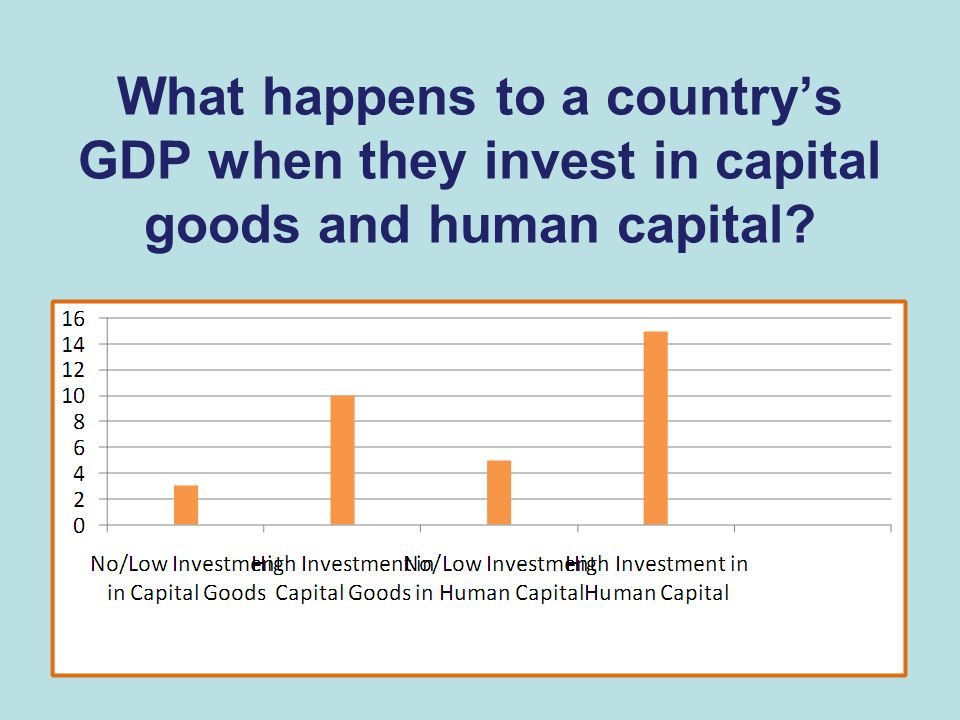 What happens to a country's GDP when they invest in capital goods and human capital