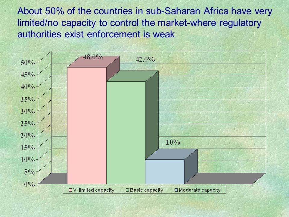 About 50% of the countries in sub-Saharan Africa have very limited/no capacity to control the market-where regulatory authorities exist enforcement is weak
