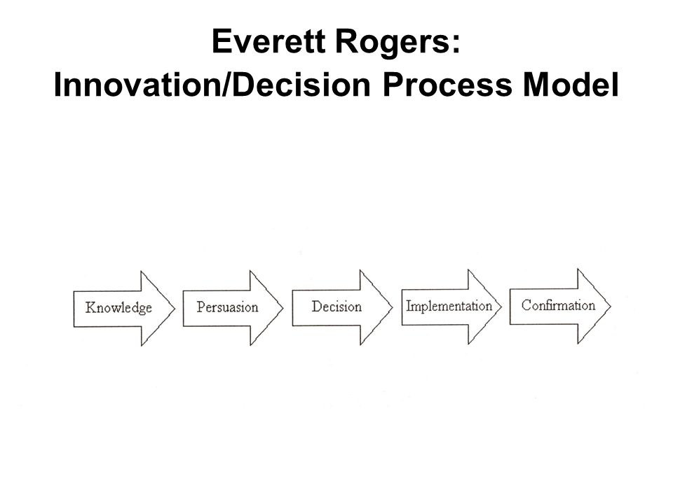 Everett Rogers: Innovation/Decision Process Model