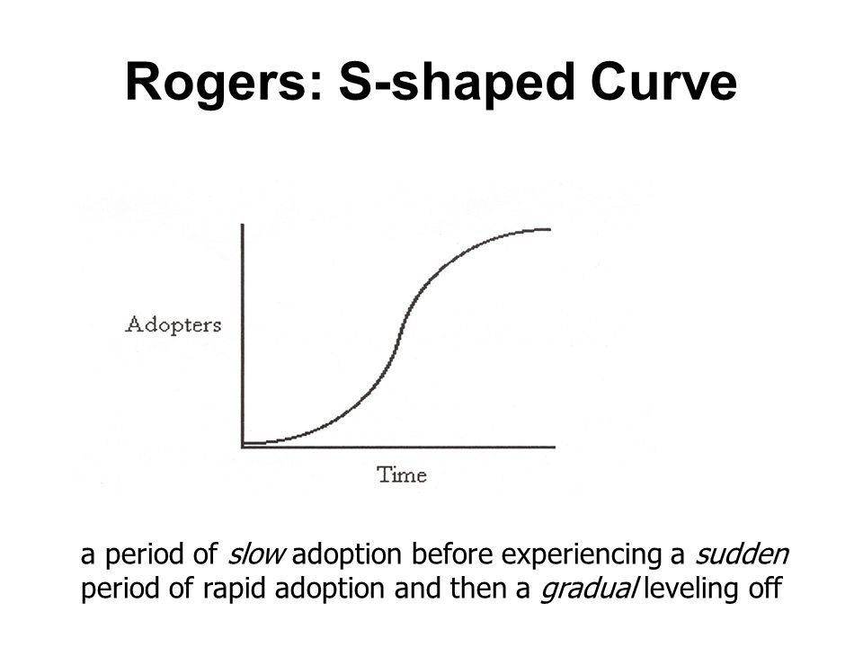 Rogers: S-shaped Curve