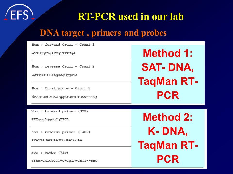 Method 1: SAT- DNA, TaqMan RT-PCR Method 2: K- DNA, TaqMan RT-PCR