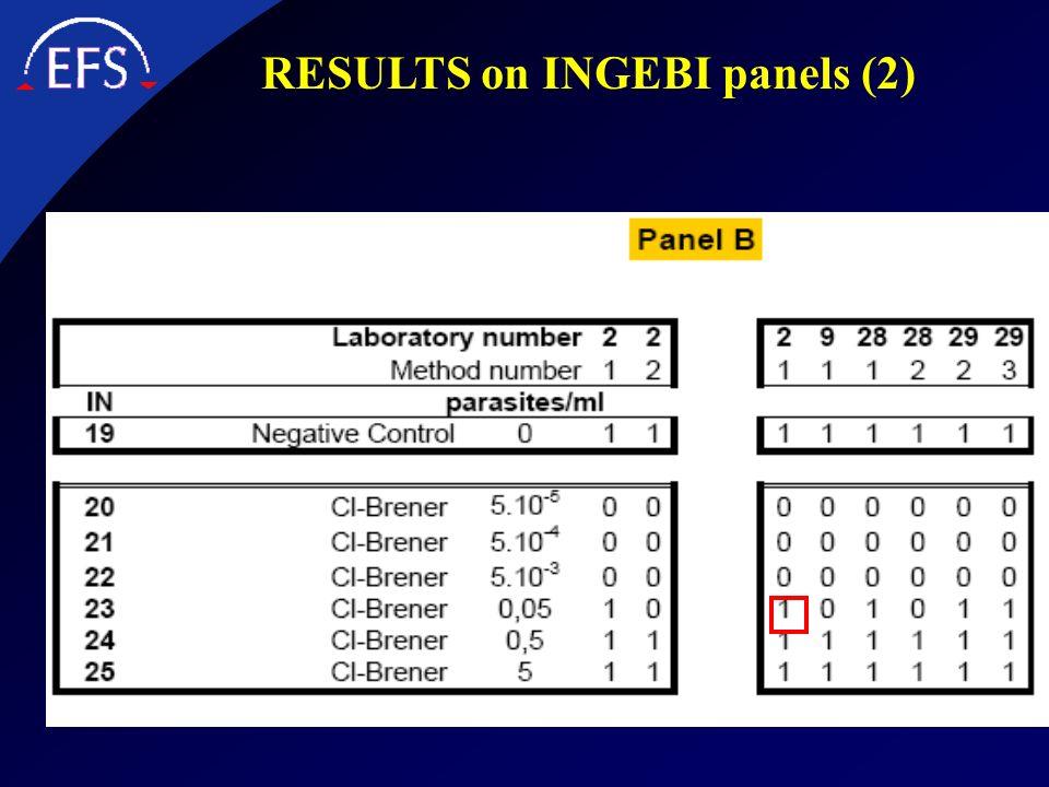 RESULTS on INGEBI panels (2)